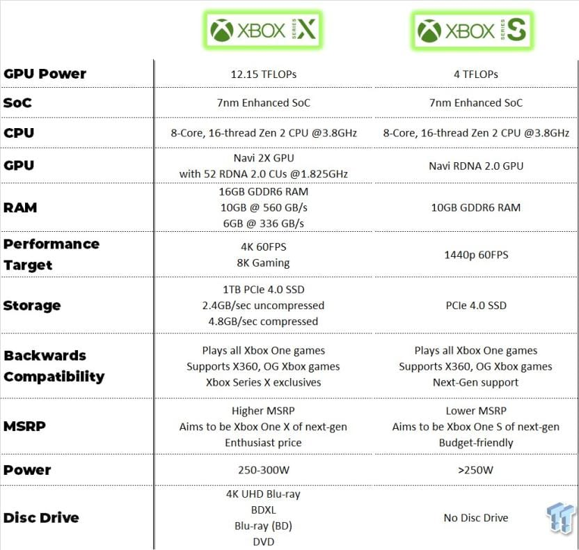 Filtran supuestas especificaciones de la Xbox Series S 1