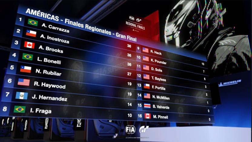El chileno Angel Inostroza clasificó a la final del Mundial de Gran Turismo Sport 3