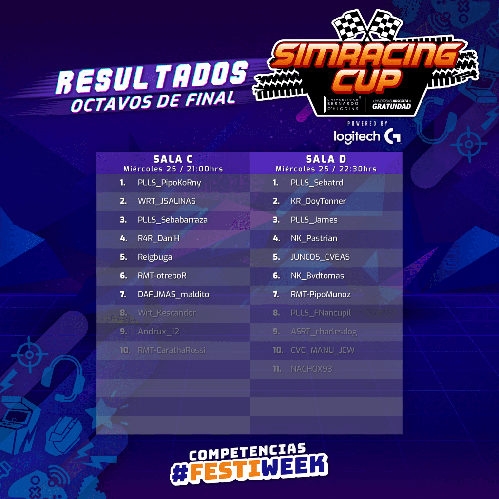 ¡Revisa los resultados de los octavos de final de la SimRacing Cup! 2