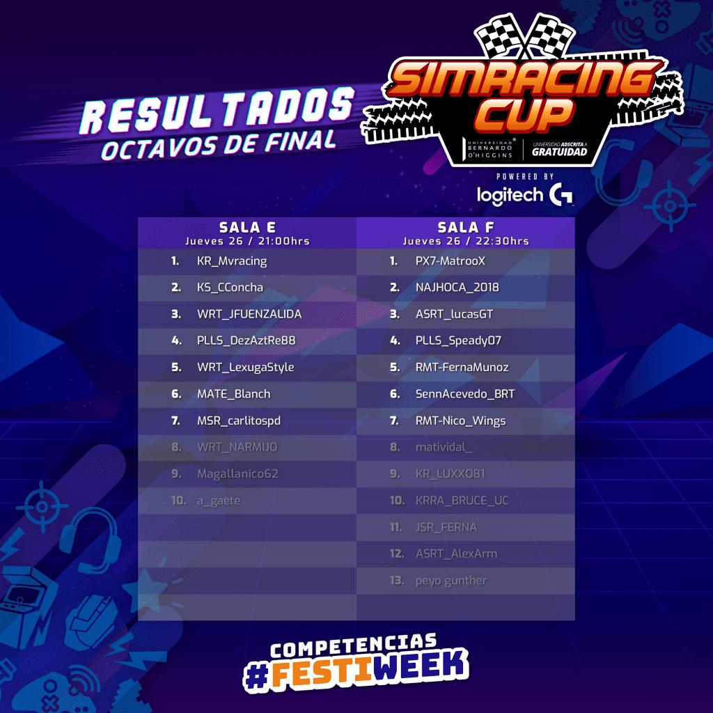 ¡Revisa los resultados de los octavos de final de la SimRacing Cup! 3