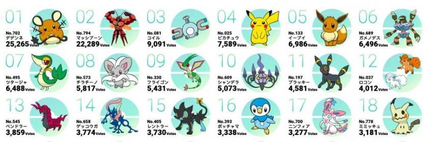 Los japoneses eligen a sus Pokémon favoritos y la lista es un verdadero caos.... 1
