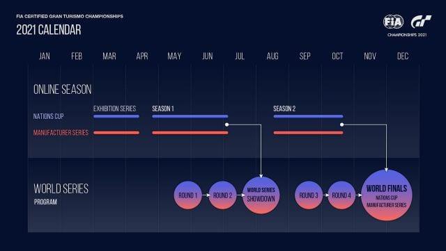 Gran Turismo Sport volverá a celebrar el campeonato FIA durante este año 1